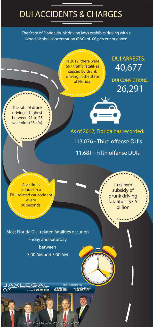 DUI in Florida, DUI Accidents and Charges
