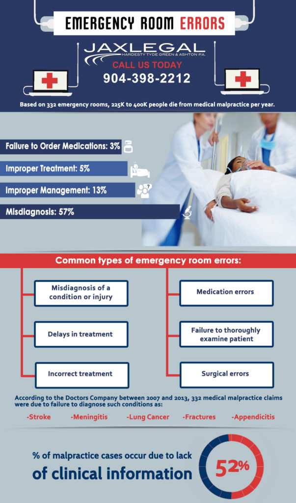 Reasons for Emergency Room Errors