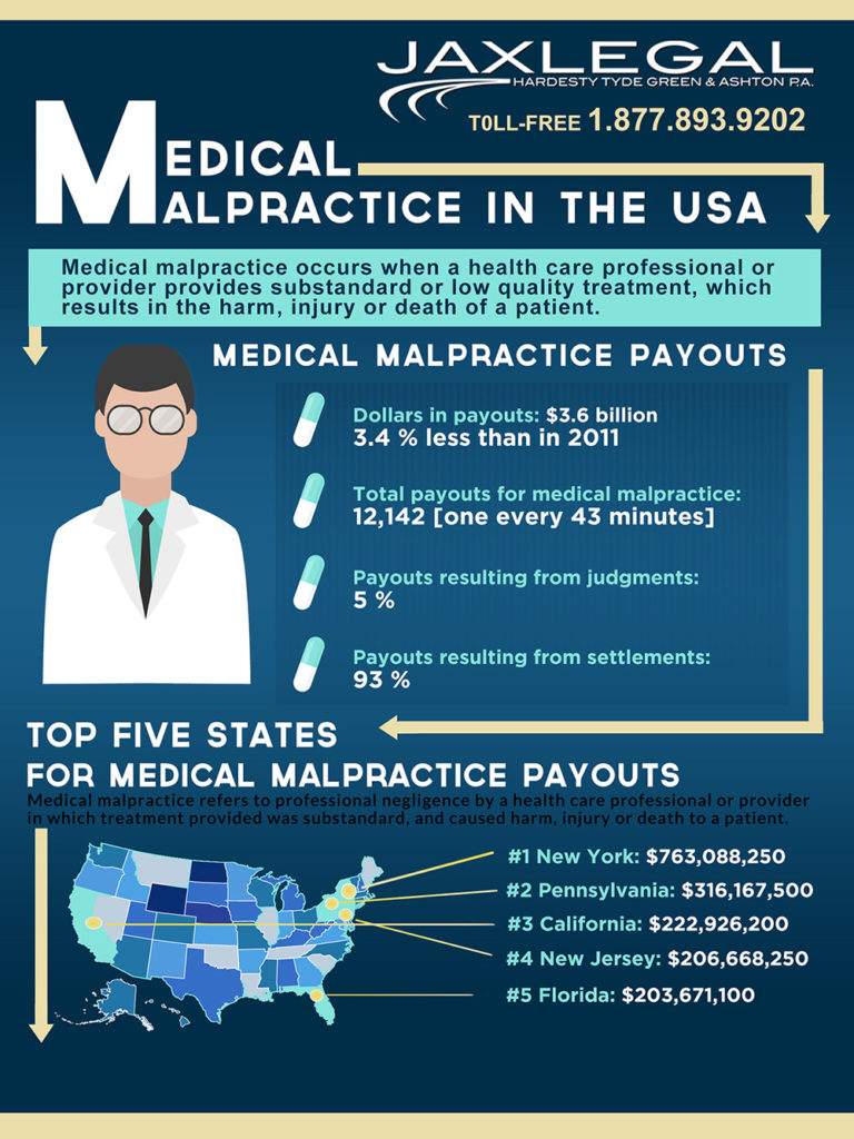 medical malpractice in United States
